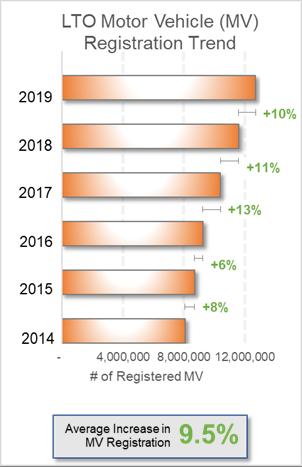 LTO Motor Vehicle Registration Trend