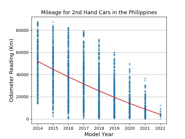 2nd Hand Cars Mileage Data for the Philippines