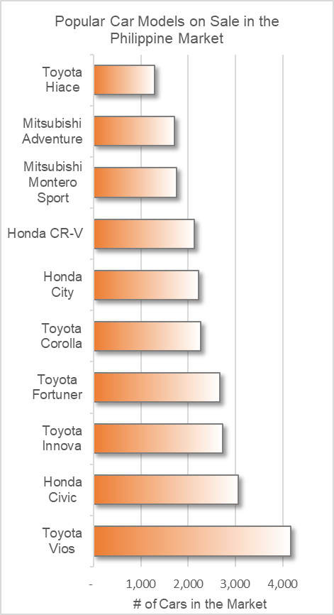 Popular Car Models on Sale in the Philippine Market